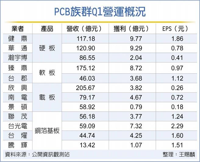 PCB族群Q1營運概況