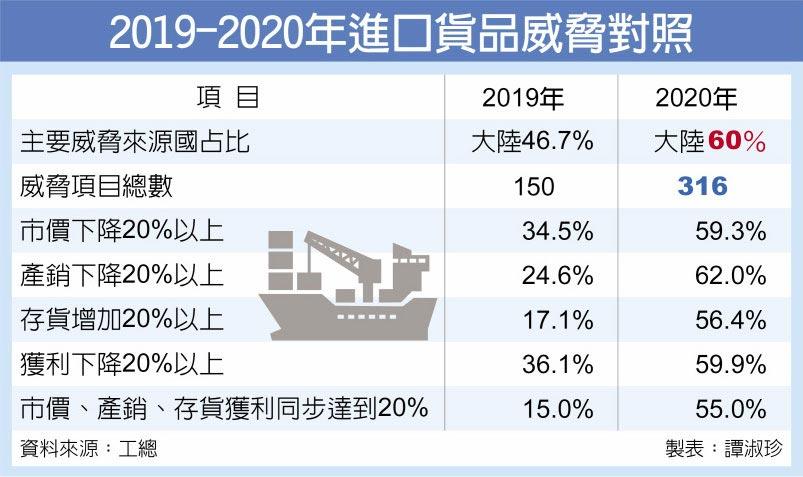 2019-2020年進口貨品威脅對照