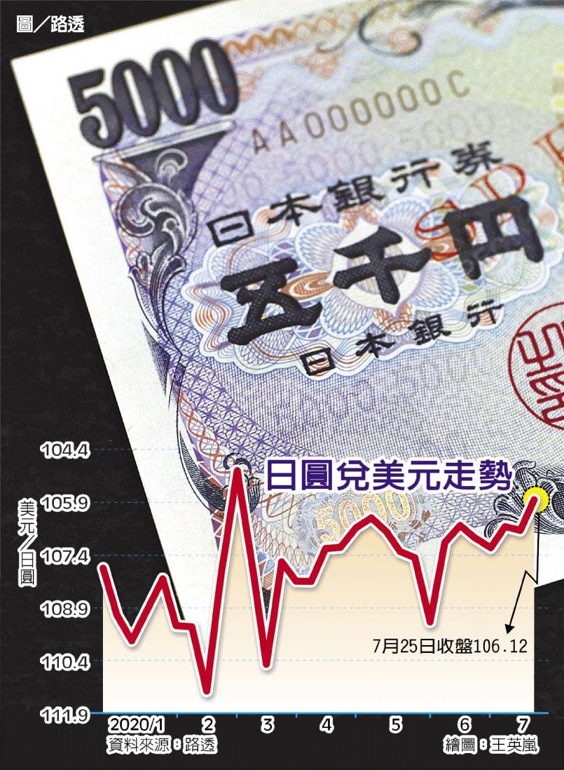 日圓兌美元走勢