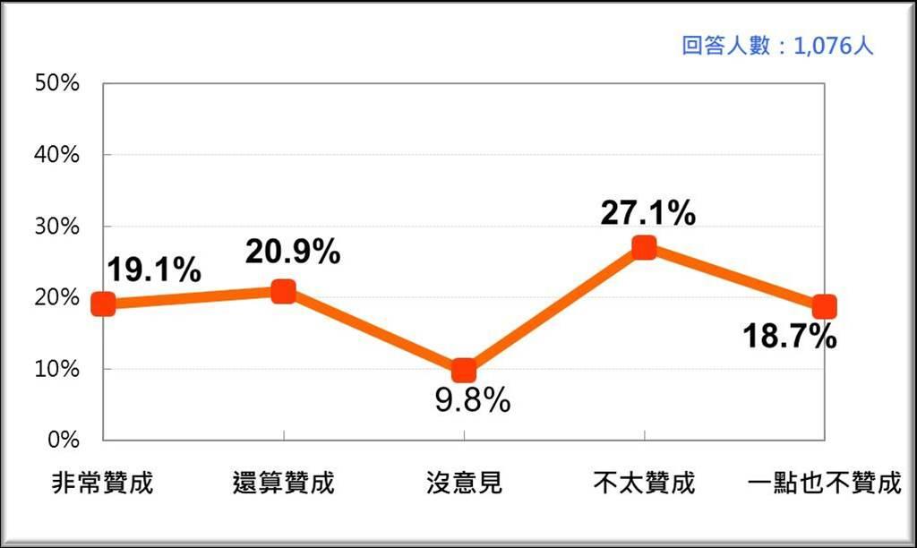 台灣人對廢除考試院的態度(台灣民意基金會提供)
