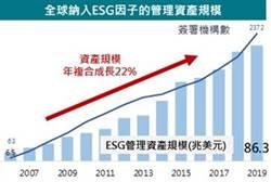 後疫情時代 富邦證:ESG企業投資價值浮現