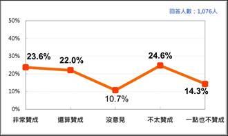 多數民眾不贊成廢考試院 逾6成不滿立院表現