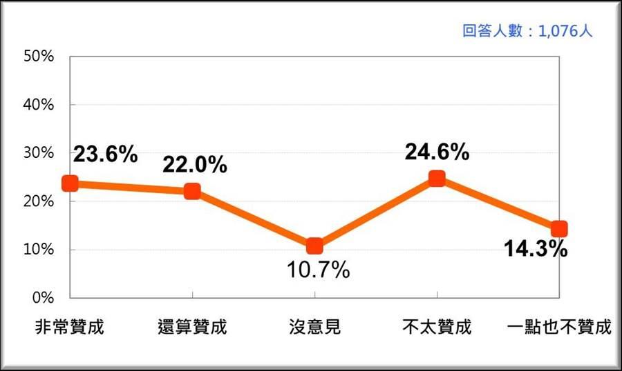 台灣人對廢除監察院的態度(台灣民意基金會提供)