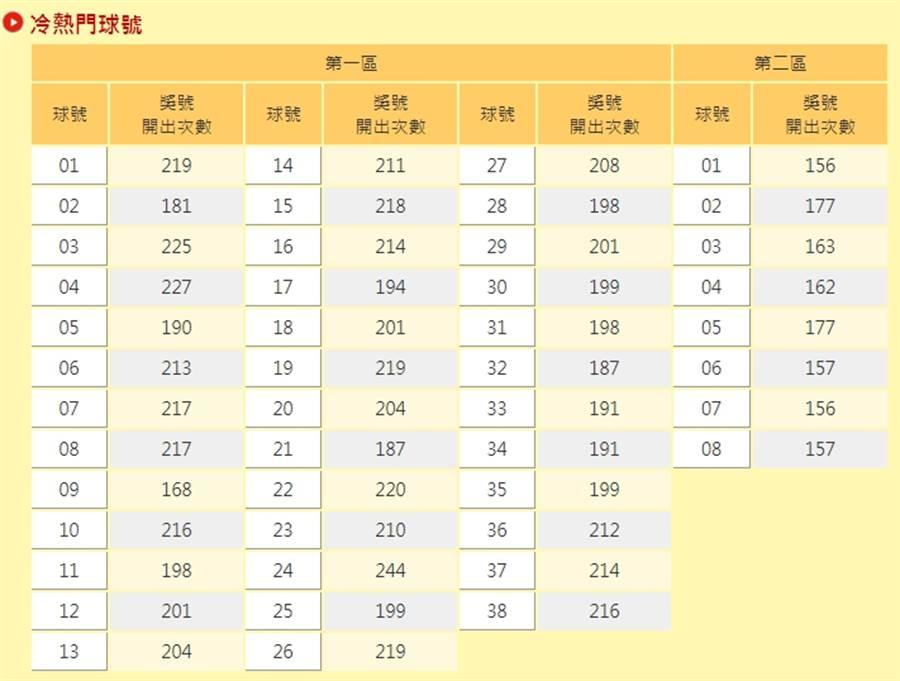 台彩官網公布的冷熱號碼,其中「24」竟開出244次,機率高得嚇人。(圖擷自台彩官網)