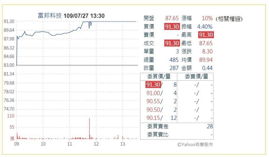 台股今日最強ETF,富邦科技ETF(0052),午盤前便漲停鎖死(圖/翻攝自Yahoo奇摩股市)