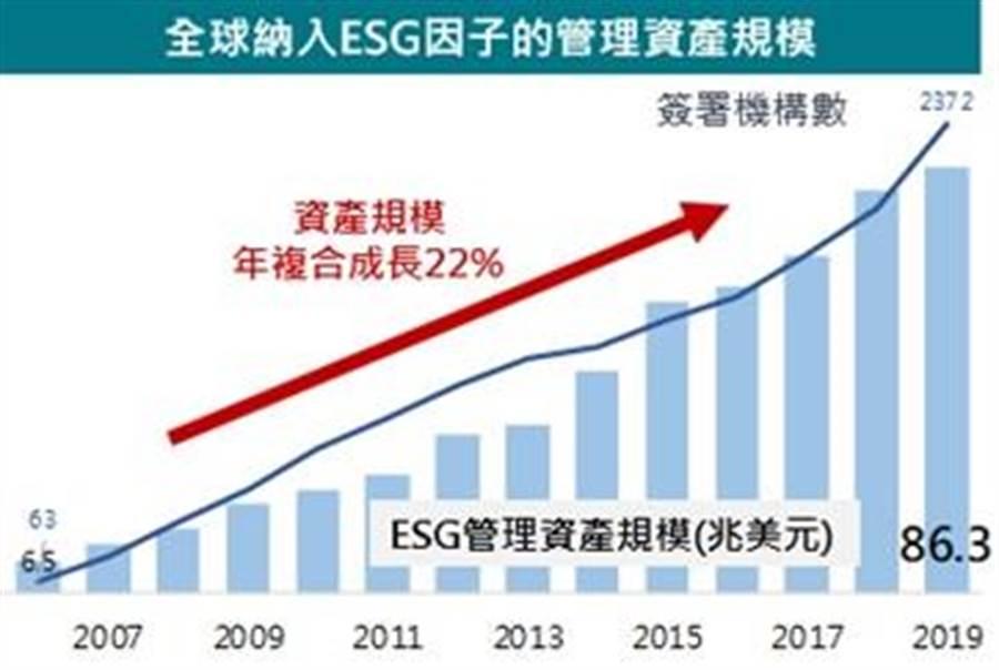 全球纳入ESG因子的管理资产规模变化。图/富邦证券提供