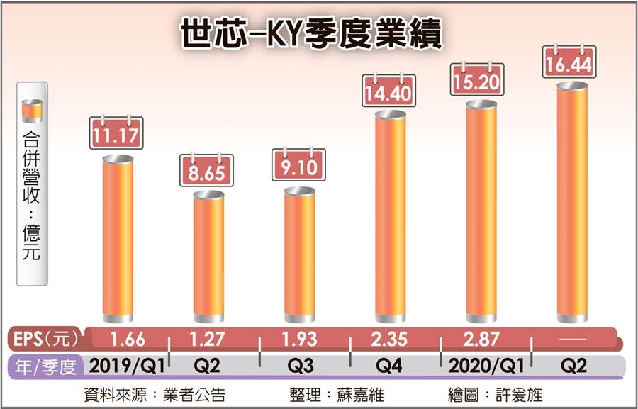 世芯-KY季度業績