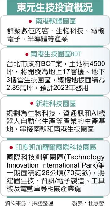 助攻生技躍兆元產業 東元開發生技園區 不停歇