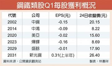 漲聲響起 鋼鐵股Q3營運加分