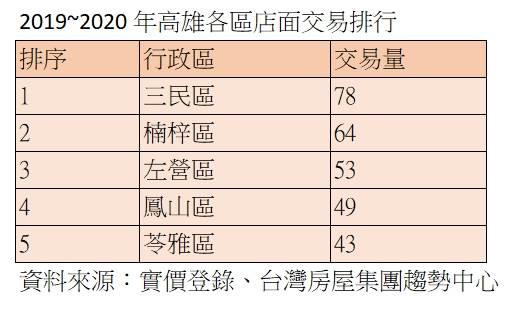 2019~2020年高雄各區店面交易排行