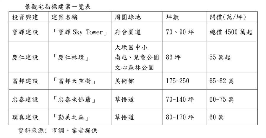 景觀宅指標建案一覽表