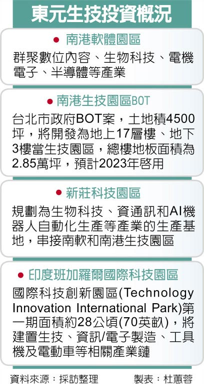 東元生技投資概況