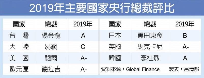 2019年主要國家央行總裁評比