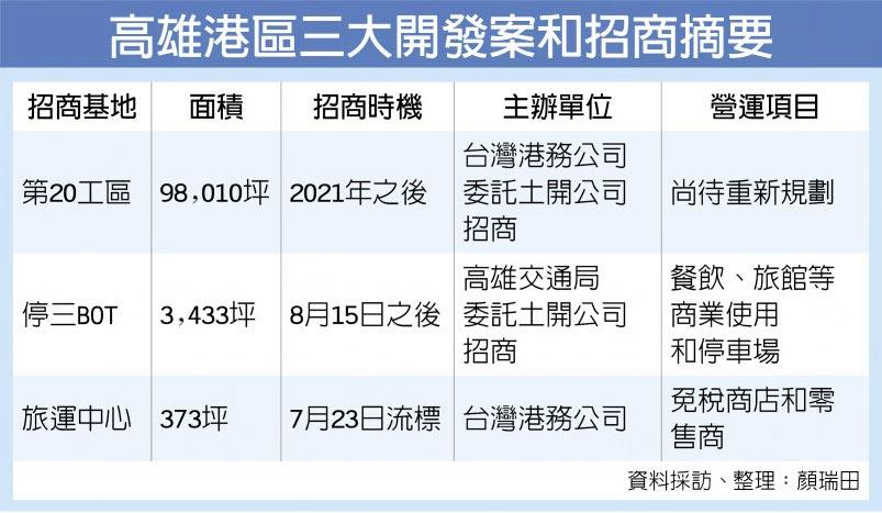 高雄港區三大開發案和招商摘要