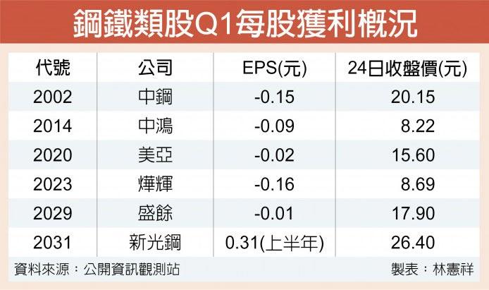 鋼鐵類股Q1每股獲利概況