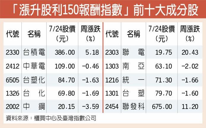 「漲升股利150報酬指數」前十大成分股