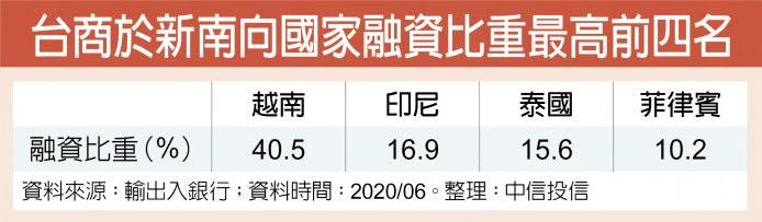 台商於新南向國家融資比重最高前四名