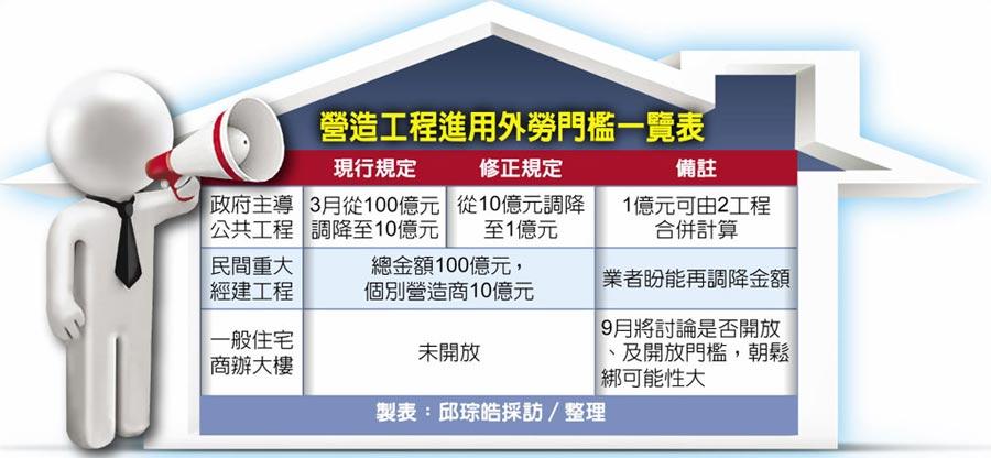 營造工程進用外勞門檻一覽表