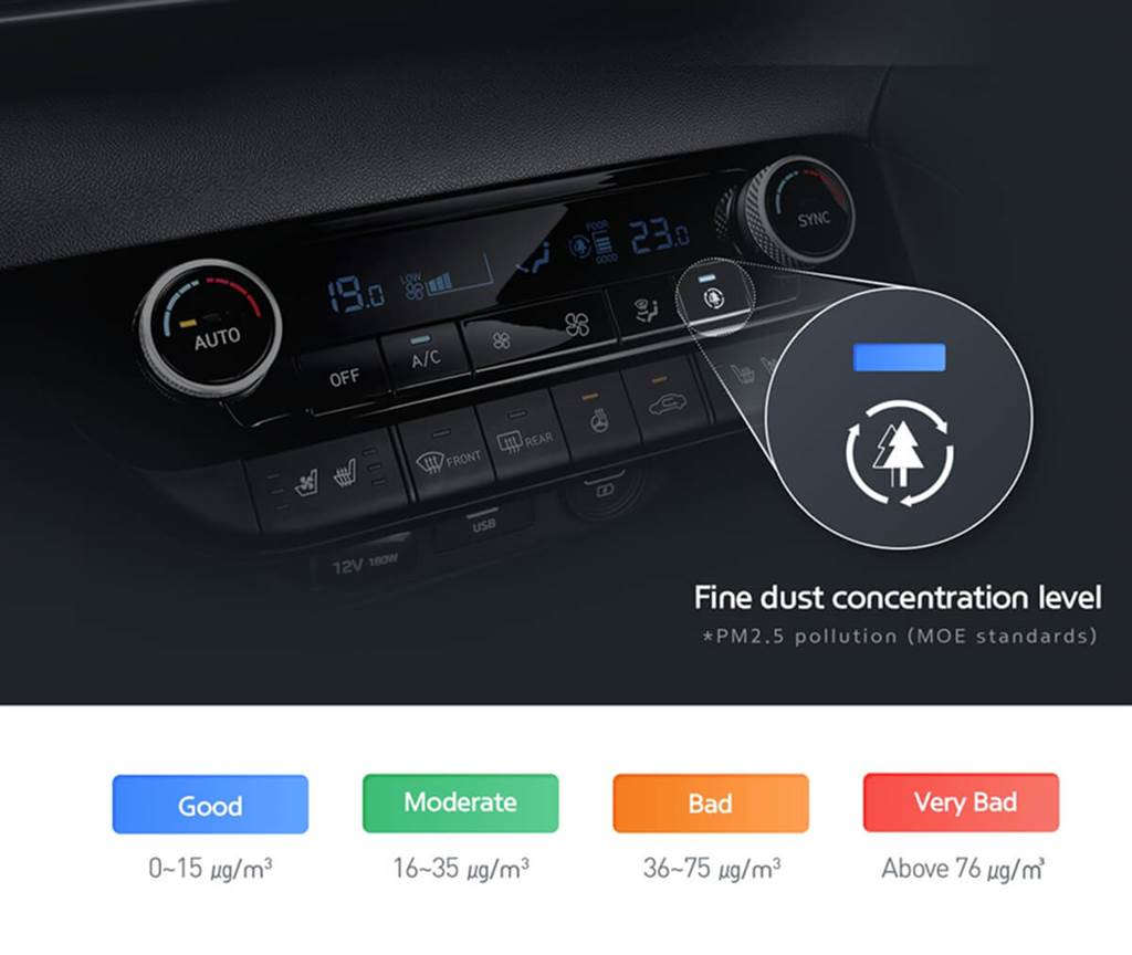 Hyundai汽車集團推出新型車用空調 具備更周全的空氣清淨功能