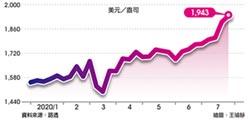 中美超緊張 金價衝上1,940美元新天價