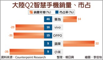 陸iPhone銷量 Q2大增32%