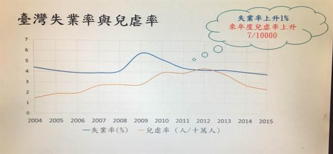長庚兒保團隊最新研究發現,台灣兒虐發生率與失業率相關,失業率每上升1%,來年的兒虐率將上升萬分之7。(林周義攝)