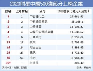 財星中國500強 京東贏阿里