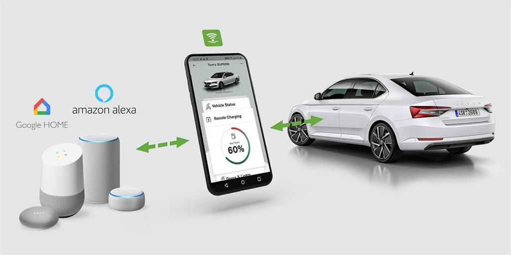 Skoda開始可透過Amazon Alexa可進行遠程遙控充電