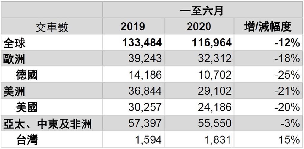 Porsche上半年全球交車衰退 台灣市場無懼疫情衝擊逆勢成長15%