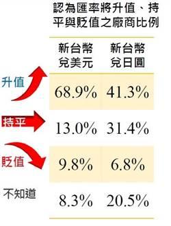台幣匯率要強到何時?近7成廠商認為繼續升值
