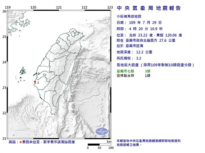 04:20台南市近海規模3.2地震 最大震度台南3級。(氣象局)
