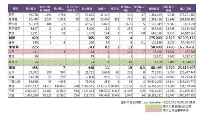 根據資料顯示,台灣的每百萬篩檢人數居倒數第二,也難怪每次都由其他國家篩出感染源來自台灣。(圖/翻攝自worldometet)
