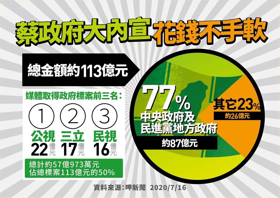國民黨上午舉行「蔡政府大內宣,花錢不手軟」記者會。(國民黨提供)