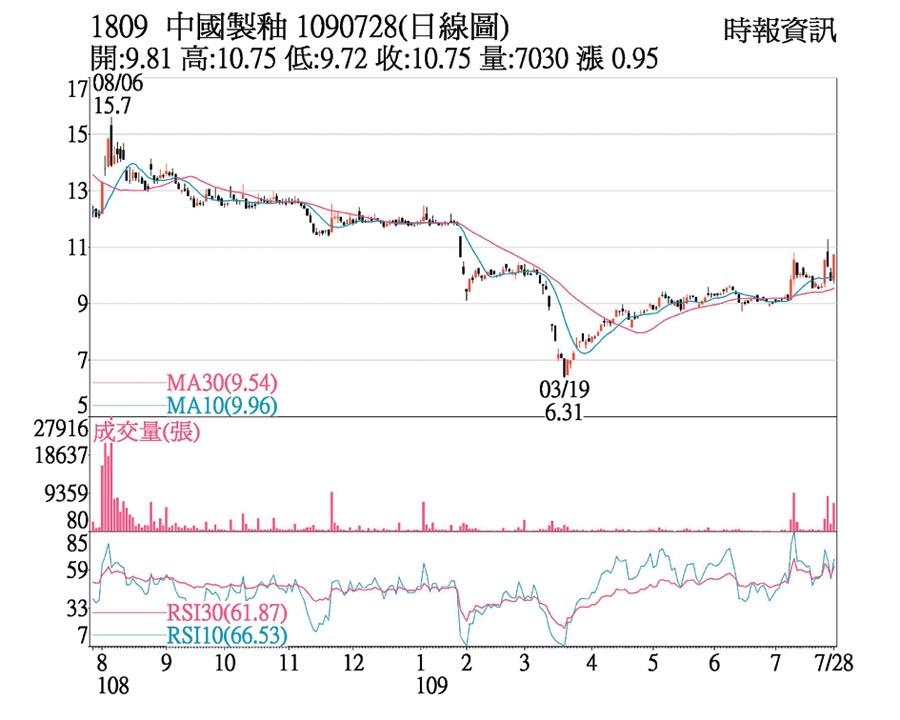中國製釉日線圖