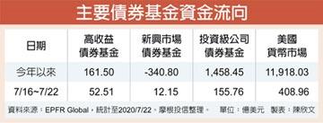 主要債券型基金 連三周買氣飆