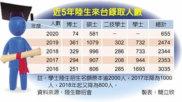 碩博招陸生慘澹 錄取僅去年1/4