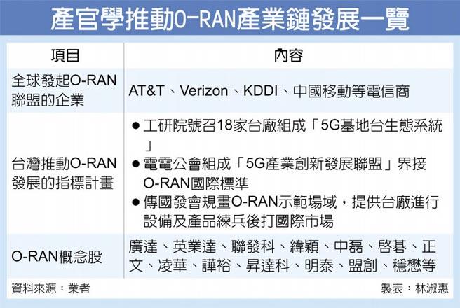 產官學推動O-RAN產業鏈發展一覽