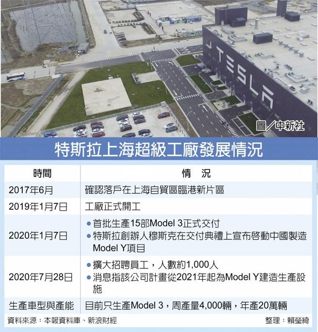 特斯拉上海超級工廠發展情況