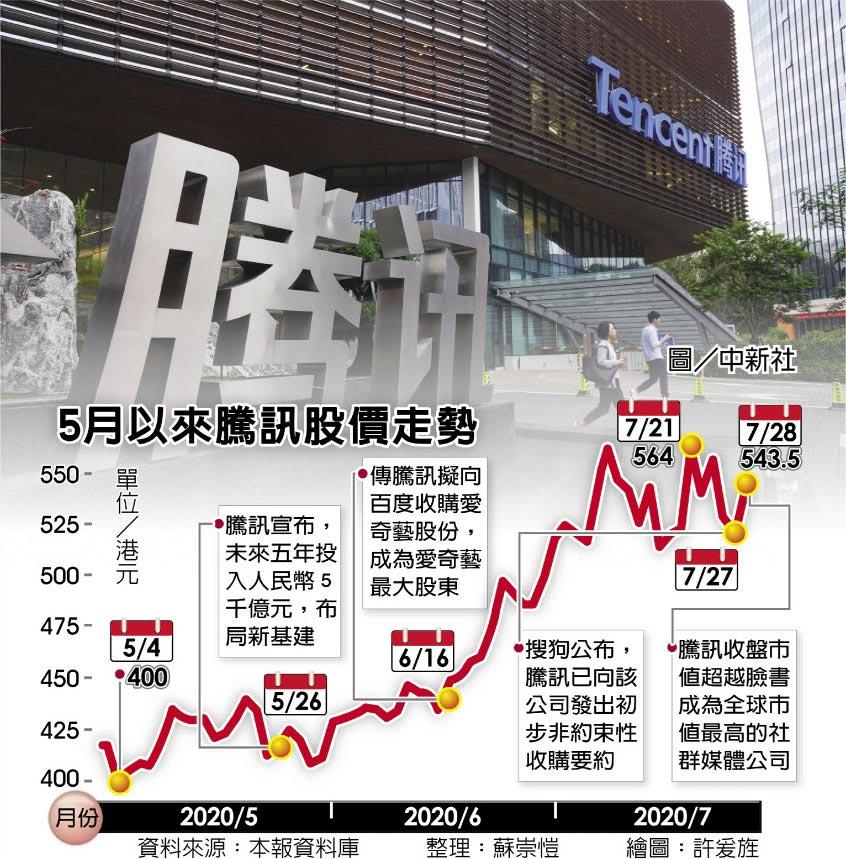 5月以來騰訊股價走勢