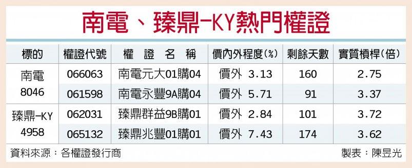 南電、臻鼎-KY熱門權證