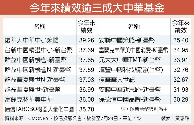 今年來績效逾三成大中華基金