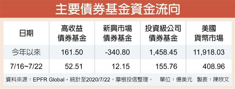 主要債券基金資金流向