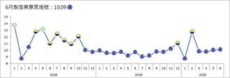 台經院:製造業景氣6月達今年第二高