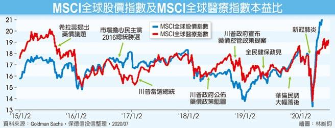 MSCI全球股價指數及MSCI全球醫療指數本益比