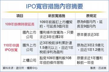 疫情下...IPO寬容措施上路