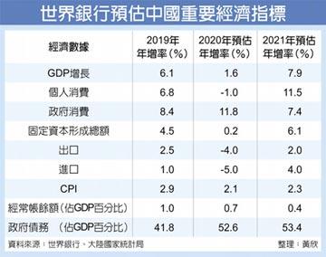 上調預測 世銀:陸今年GDP年增1.6%