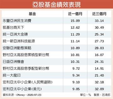 疫情控制得宜 大中華基金穩步向前
