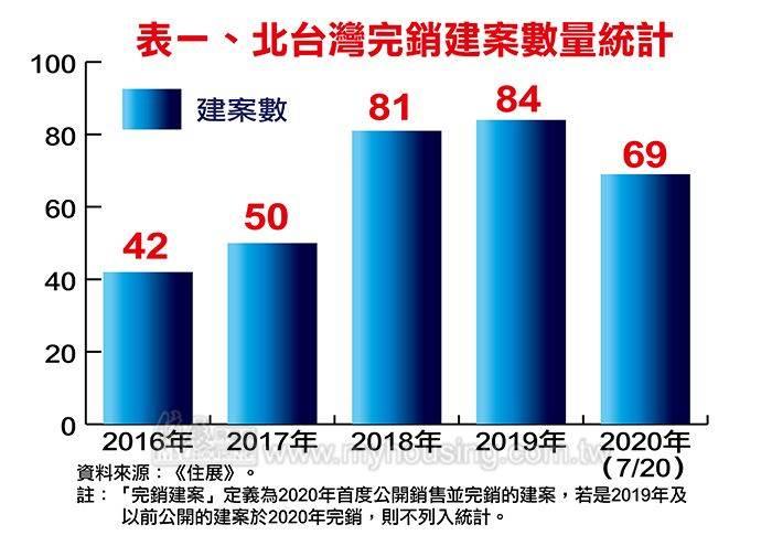 北台灣完銷建案數量統計