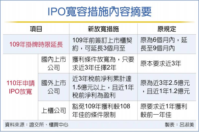 IPO寬容措施內容摘要