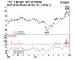 熱門股-上緯 價漲量增多方轉強